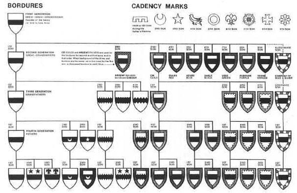 Duvida em Heraldica Cadency